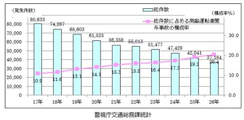 交通事故統計