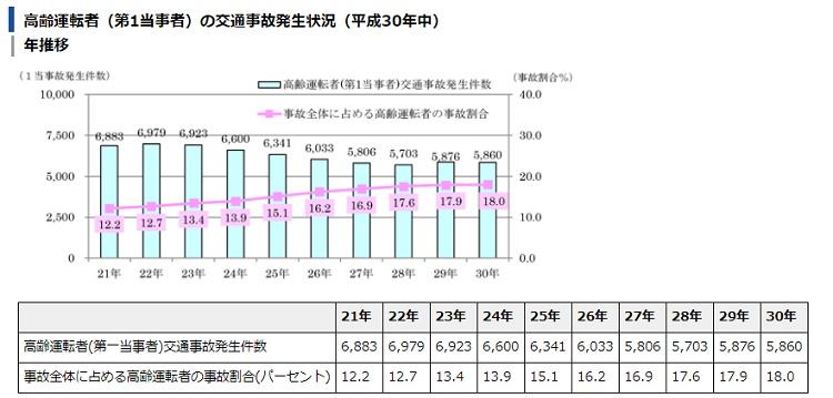 高齢者の事故件数