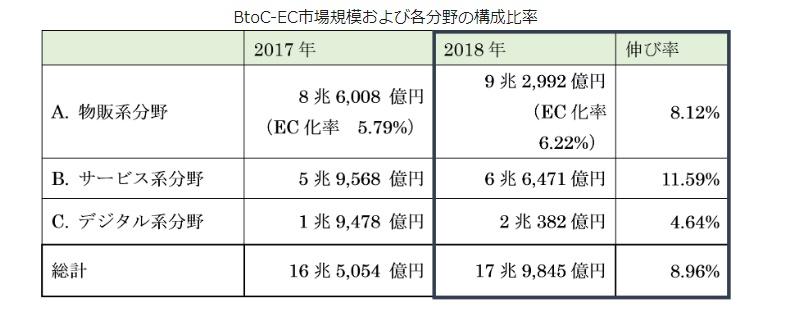 国内電子商取引の規模