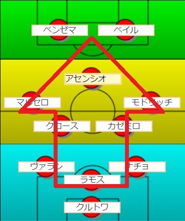 サッカーフォーメーション3-5-2