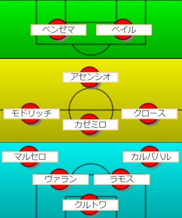 サッカーのフォーメーション40-3-1-2