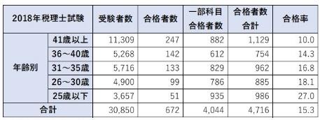 税理士試験の合格者数